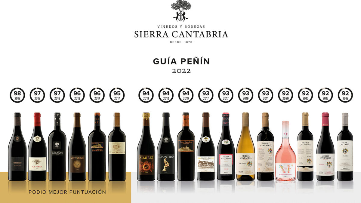 La 'Guía Peñín 2022' acoge las nuevas añadas de los vinos de Viñedos y Bodegas Sierra Cantabria con elevadas puntuaciones.